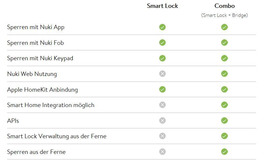 Nutzungs-Vergleich-Smart-Lock-und-Smart-Lock-Bridge